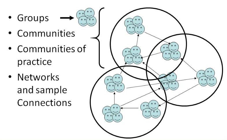 network_venn